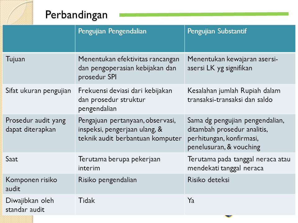 Perbandingan Pengujian Pengendalian Pengujian Substantif Tujuan