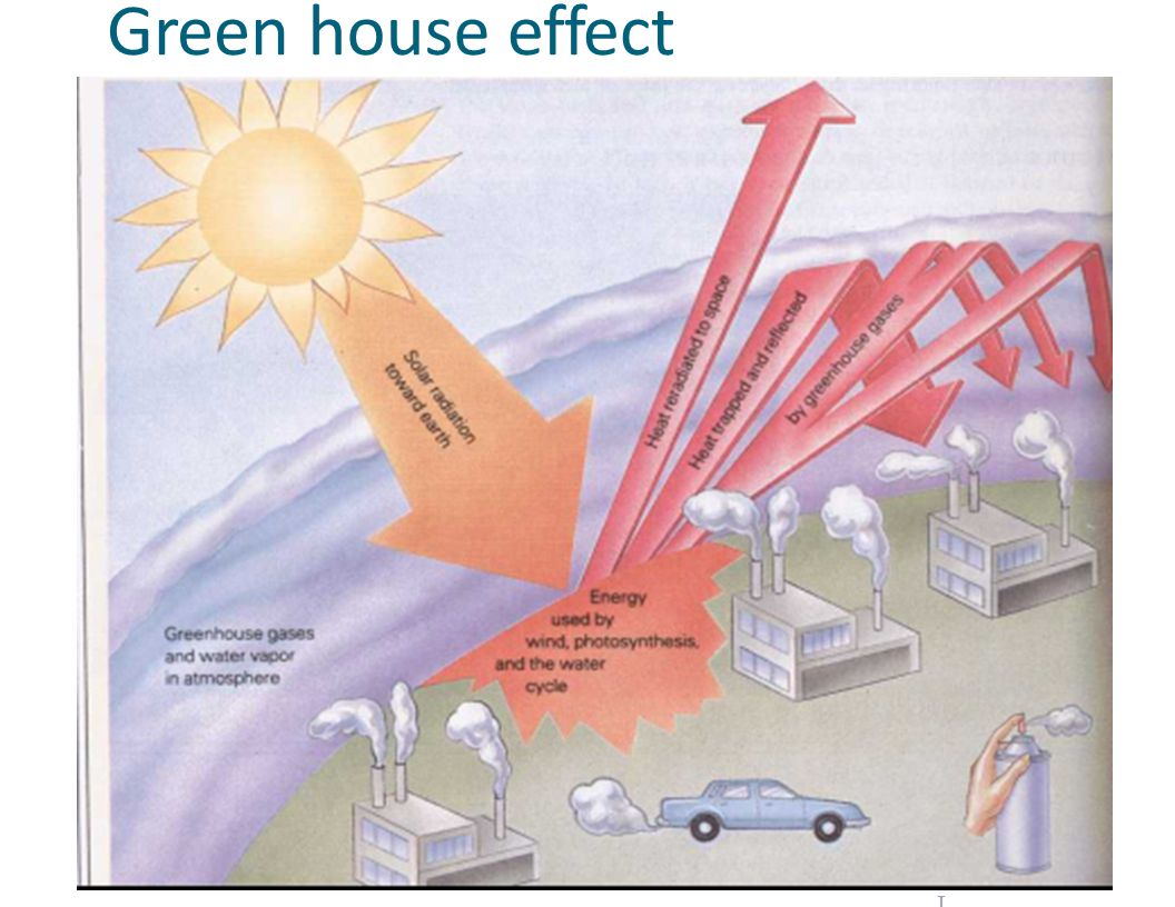 Green house effect b..._ J