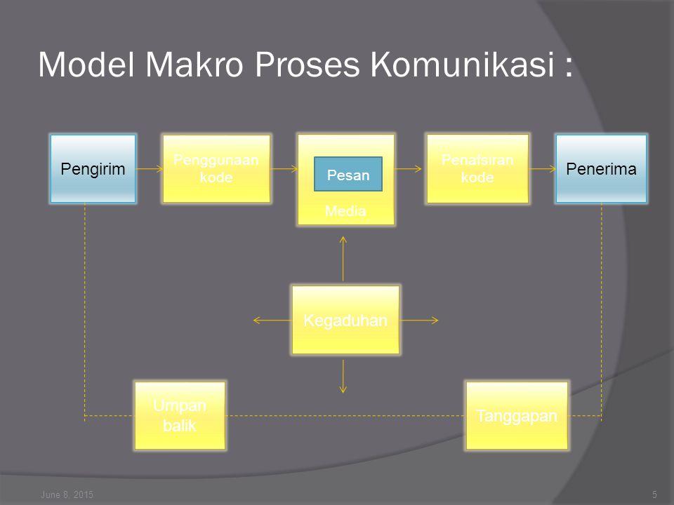 Model Makro Proses Komunikasi :
