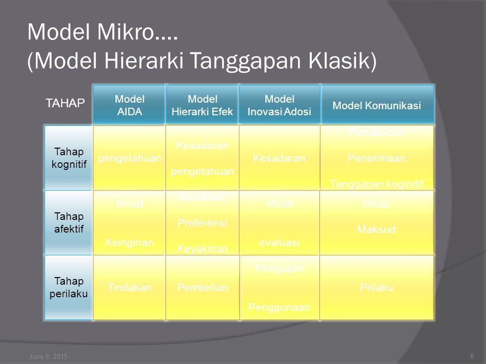 Model Mikro…. (Model Hierarki Tanggapan Klasik)