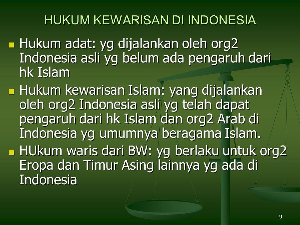 HUKUM KEWARISAN DI INDONESIA
