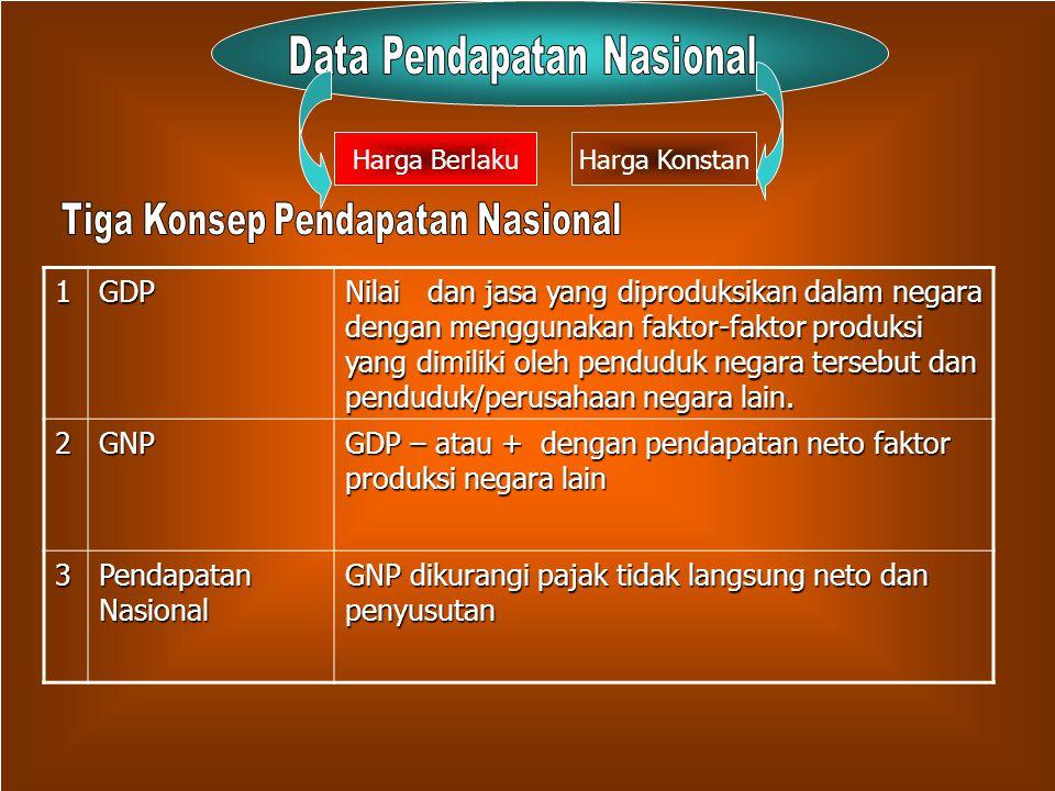 Data Pendapatan Nasional