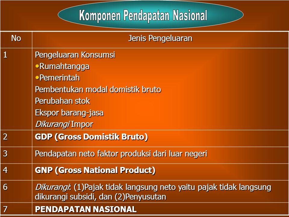Komponen Pendapatan Nasional