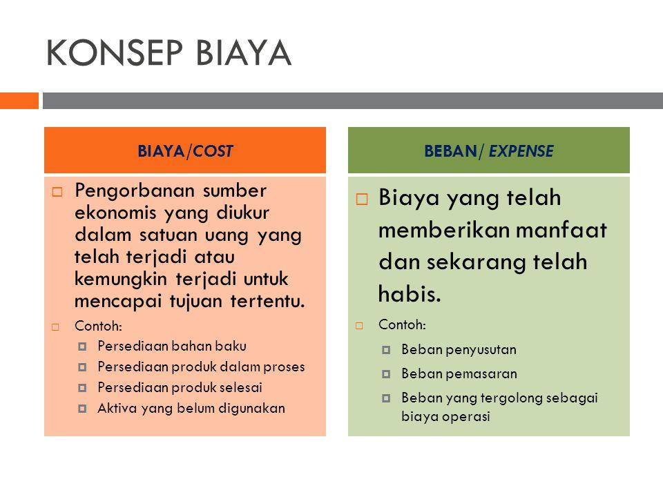 KONSEP BIAYA BIAYA/COST. BEBAN/ EXPENSE.