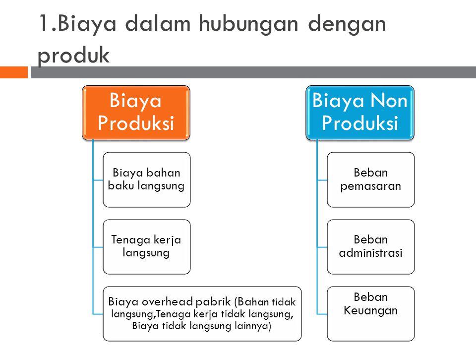 1.Biaya dalam hubungan dengan produk