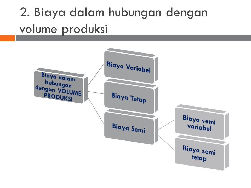 2. Biaya dalam hubungan dengan volume produksi