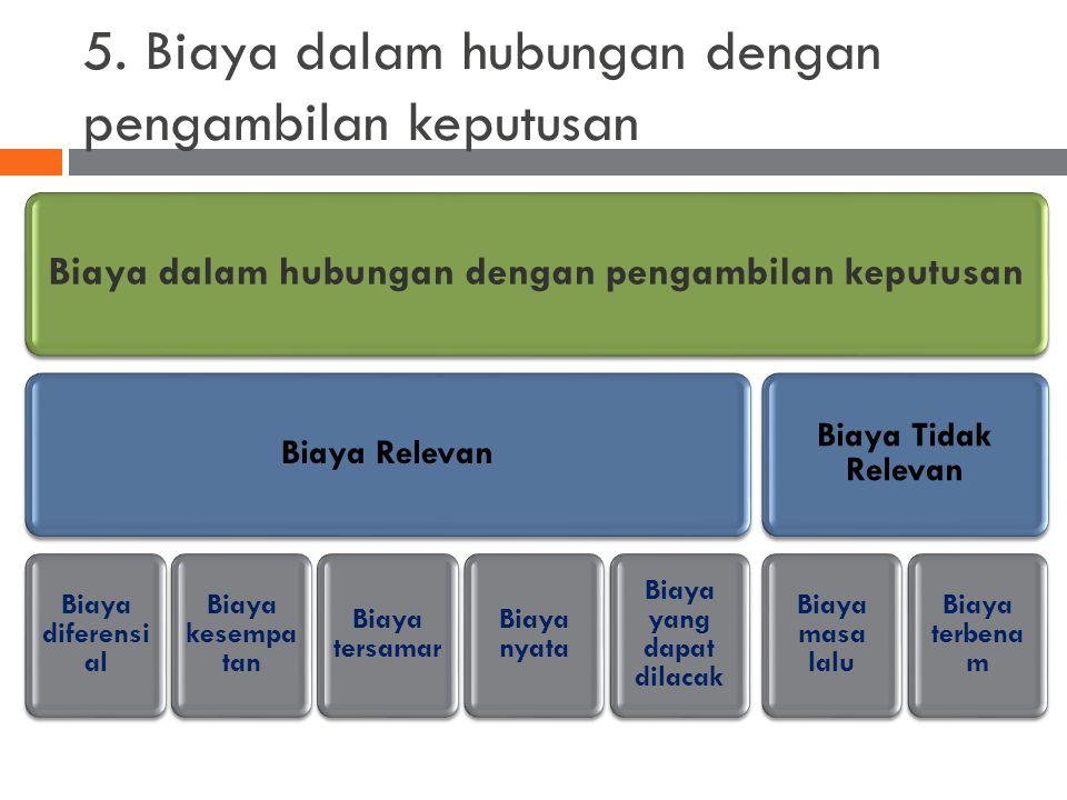 5. Biaya dalam hubungan dengan pengambilan keputusan