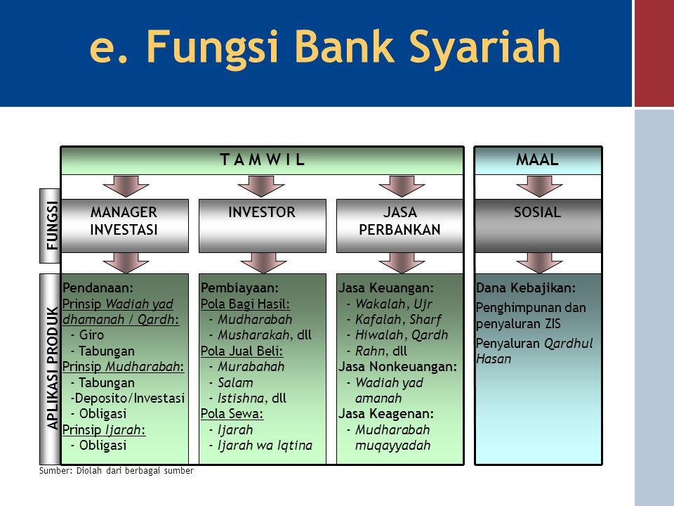 e. Fungsi Bank Syariah T A M W I L MAAL MANAGER INVESTASI INVESTOR