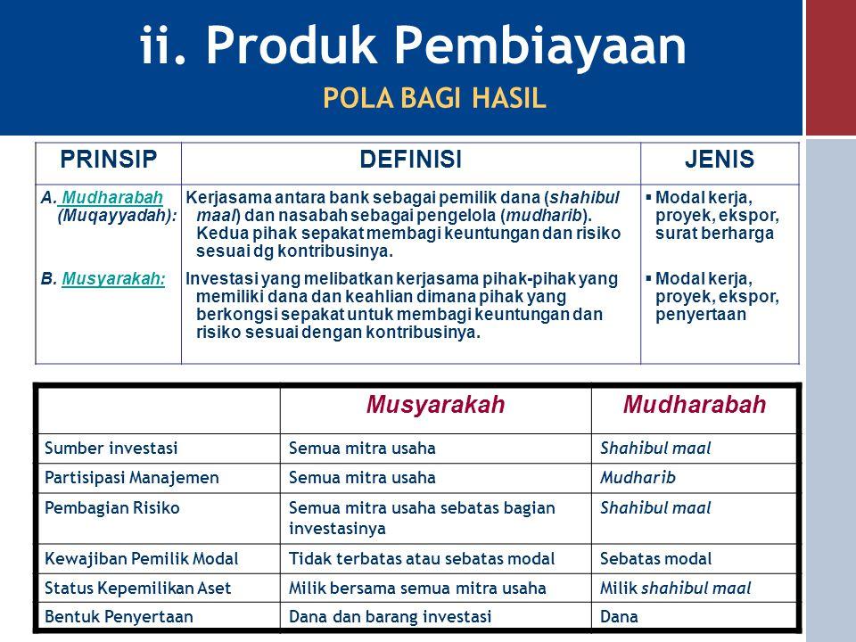 ii. Produk Pembiayaan POLA BAGI HASIL PRINSIP DEFINISI JENIS