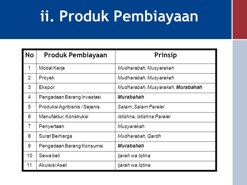 ii. Produk Pembiayaan No Produk Pembiayaan Prinsip 1 Modal Kerja