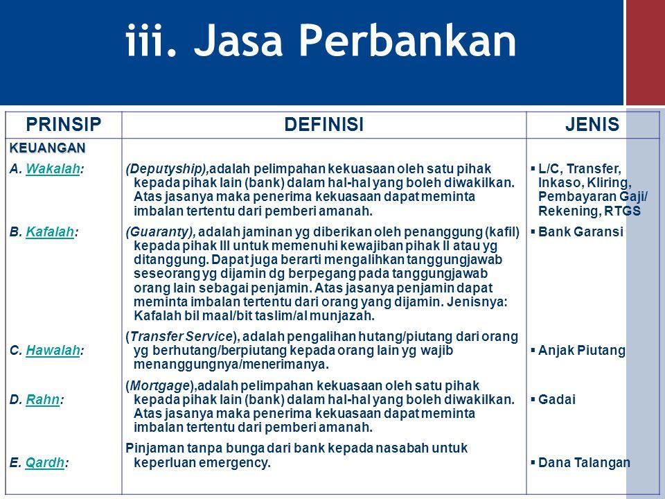 iii. Jasa Perbankan PRINSIP DEFINISI JENIS KEUANGAN A. Wakalah: