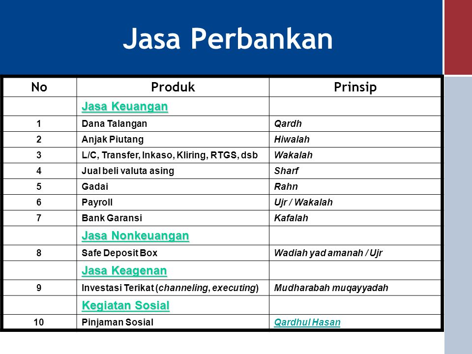 Jasa Perbankan No Produk Prinsip Jasa Keuangan Jasa Nonkeuangan