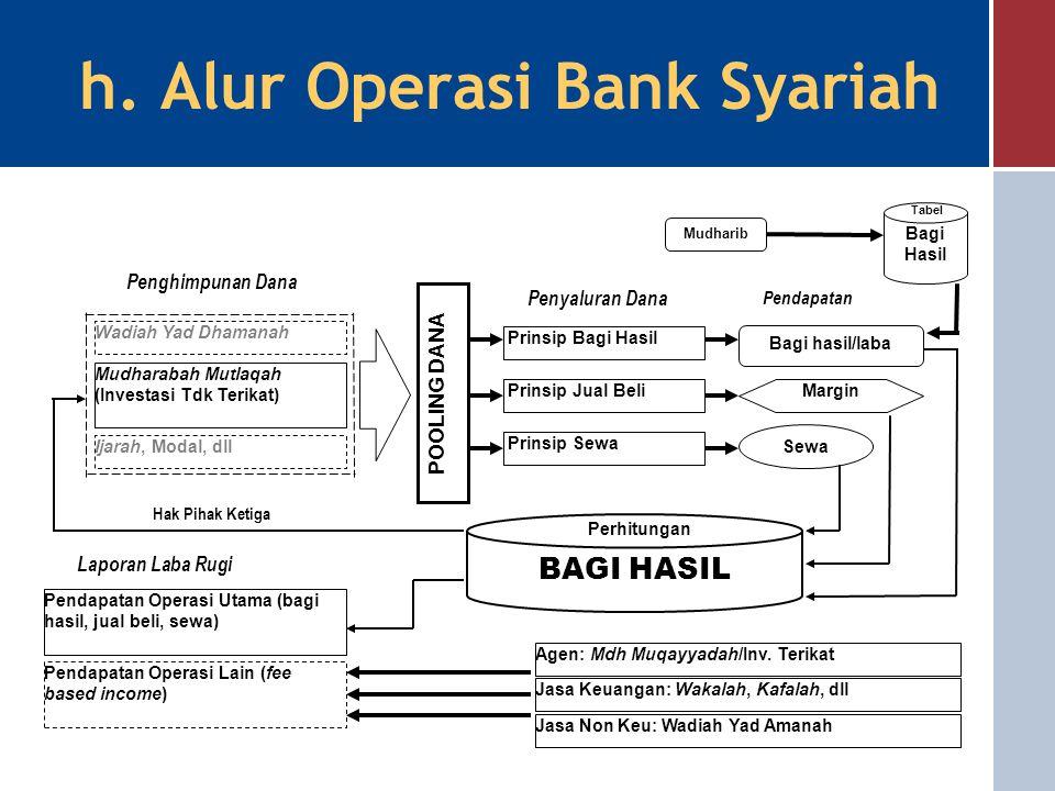 h. Alur Operasi Bank Syariah