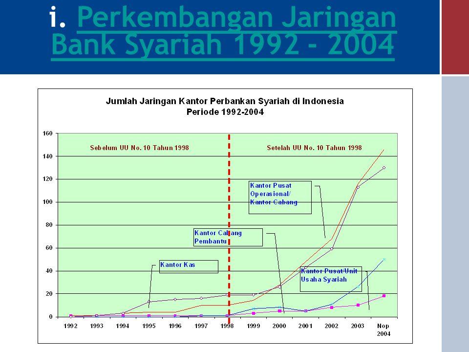 i. Perkembangan Jaringan Bank Syariah 1992 - 2004