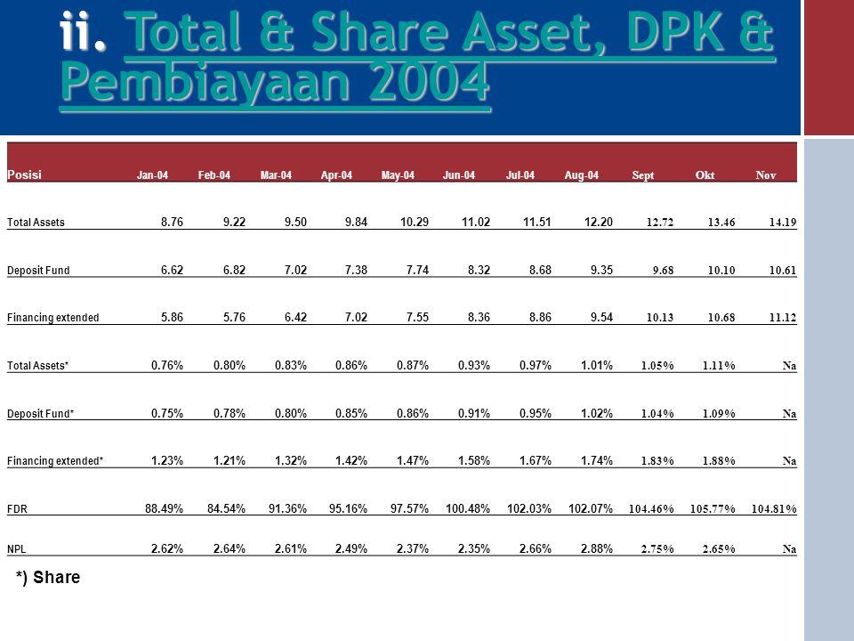 ii. Total & Share Asset, DPK & Pembiayaan 2004