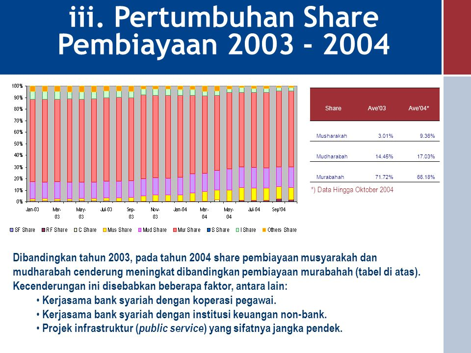 iii. Pertumbuhan Share Pembiayaan 2003 - 2004