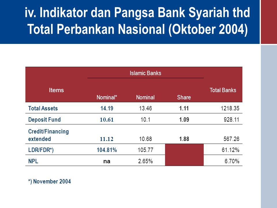 Total Perbankan Nasional (Oktober 2004)