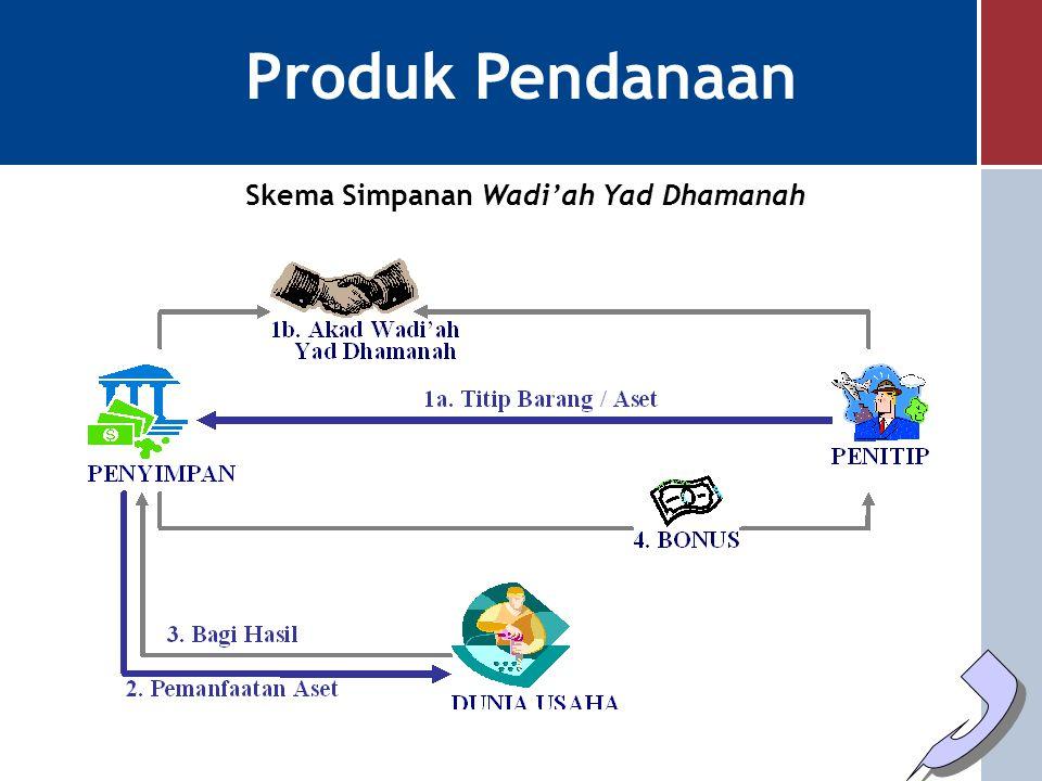 Produk Pendanaan Skema Simpanan Wadi'ah Yad Dhamanah