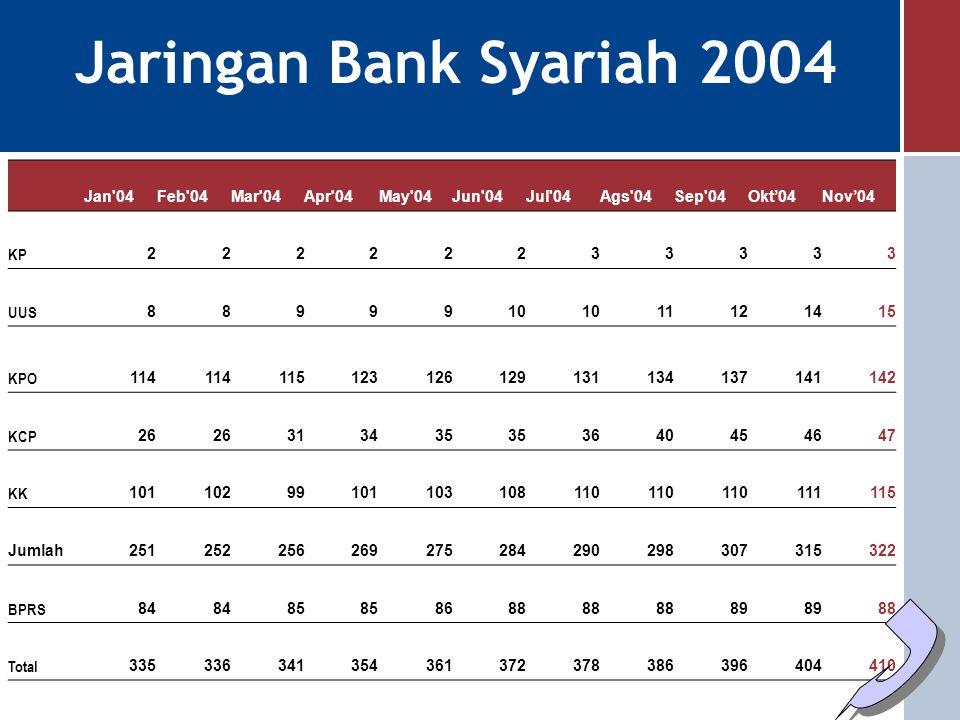 Jaringan Bank Syariah 2004 Jan 04 Feb 04 Mar 04 Apr 04 May 04 Jun 04