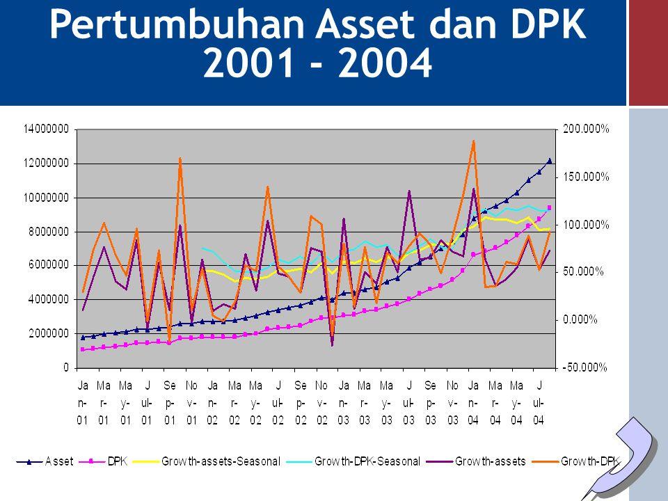 Pertumbuhan Asset dan DPK 2001 - 2004