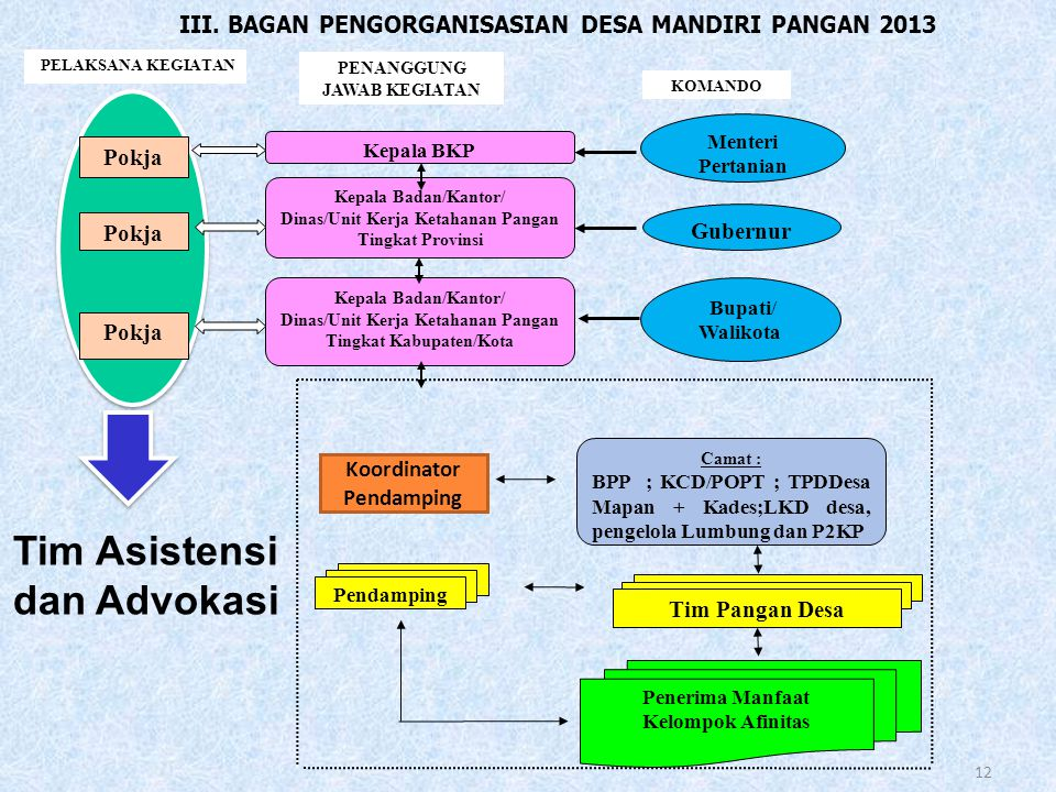 Tim Asistensi dan Advokasi