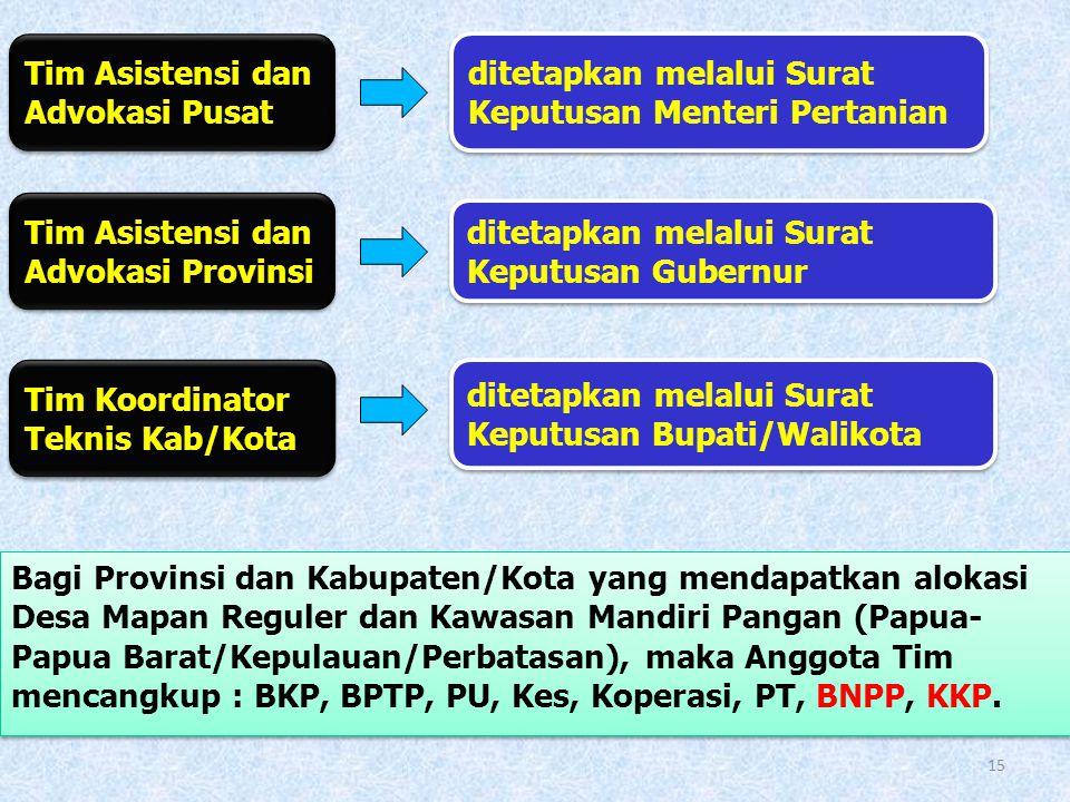 Tim Asistensi dan Advokasi Pusat