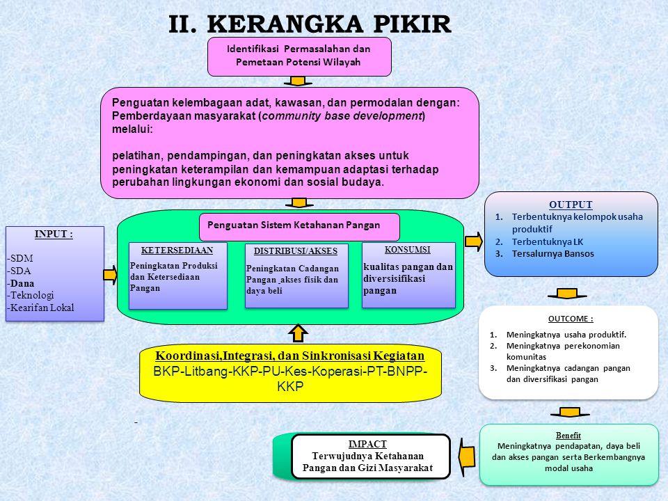 II. KERANGKA PIKIR Koordinasi,Integrasi, dan Sinkronisasi Kegiatan