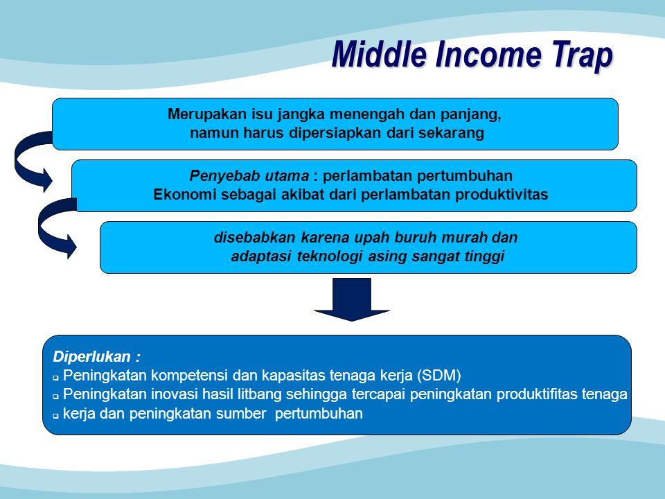 Middle Income Trap Merupakan isu jangka menengah dan panjang,