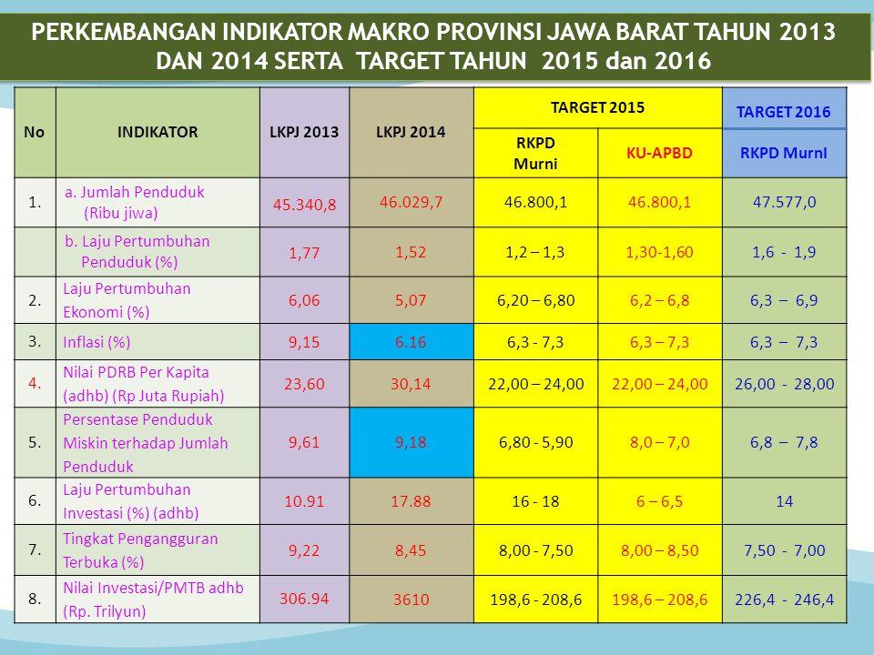 PERKEMBANGAN INDIKATOR MAKRO PROVINSI JAWA BARAT TAHUN 2013 DAN 2014 SERTA TARGET TAHUN 2015 dan 2016