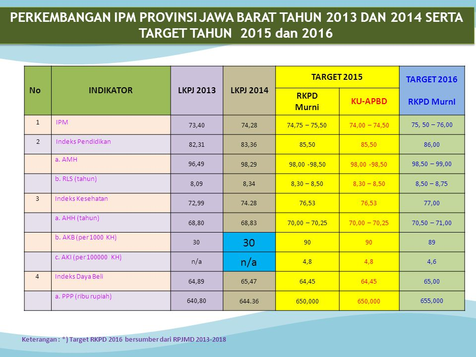 PERKEMBANGAN IPM PROVINSI JAWA BARAT TAHUN 2013 DAN 2014 SERTA TARGET TAHUN 2015 dan 2016