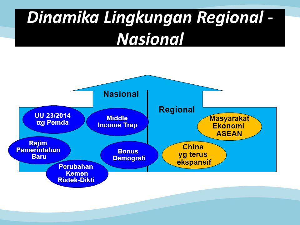 Dinamika Lingkungan Regional -Nasional