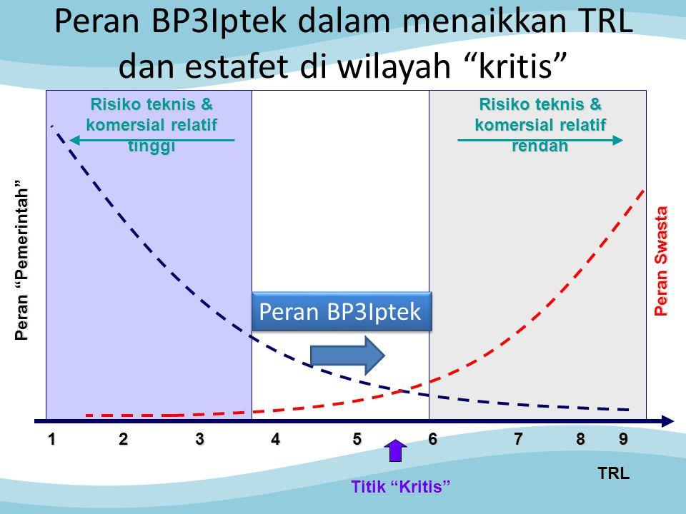 Peran BP3Iptek dalam menaikkan TRL dan estafet di wilayah kritis