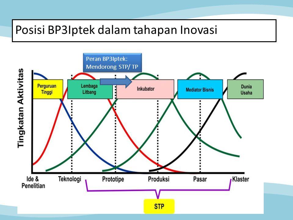 Posisi BP3Iptek dalam tahapan Inovasi
