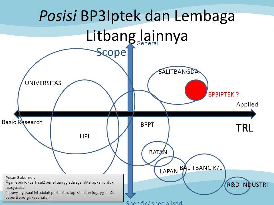 Posisi BP3Iptek dan Lembaga Litbang lainnya