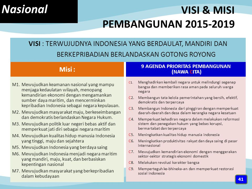 VISI & MISI PEMBANGUNAN 2015-2019