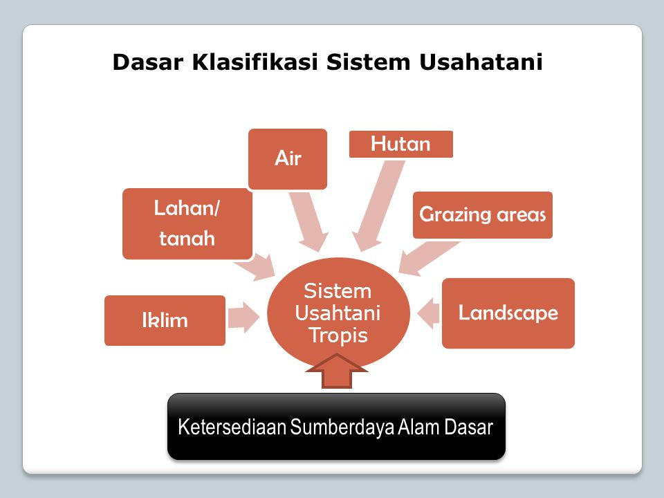 Dasar Klasifikasi Sistem Usahatani