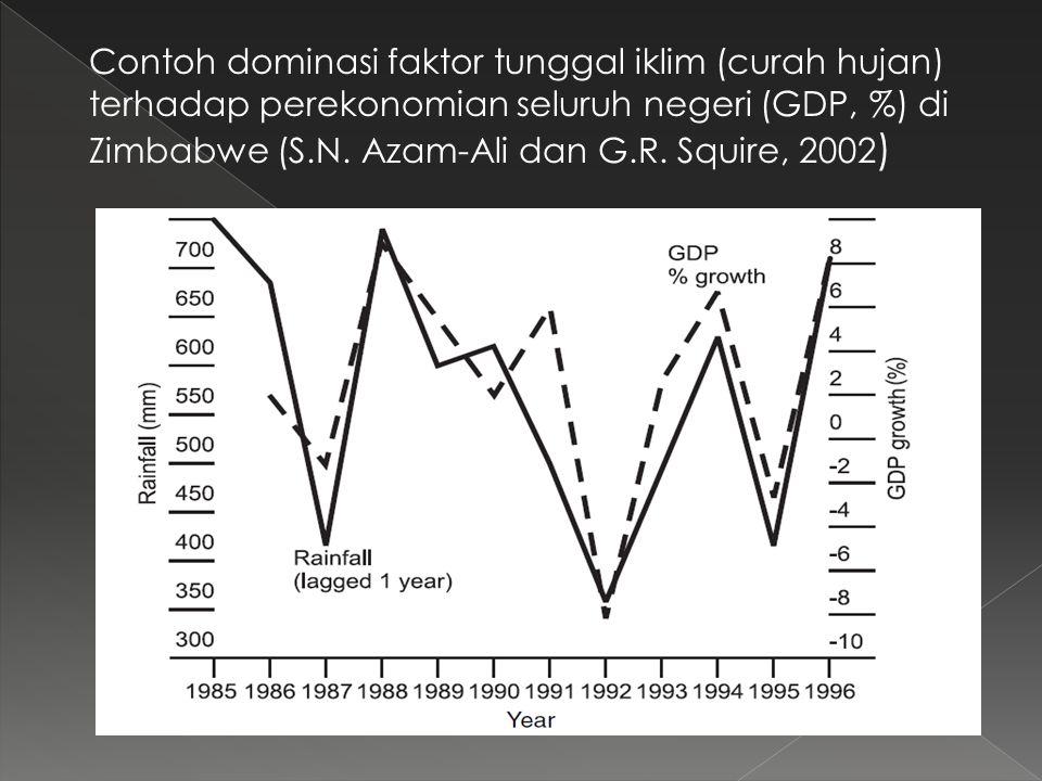 Contoh dominasi faktor tunggal iklim (curah hujan) terhadap perekonomian seluruh negeri (GDP, %) di Zimbabwe (S.N.