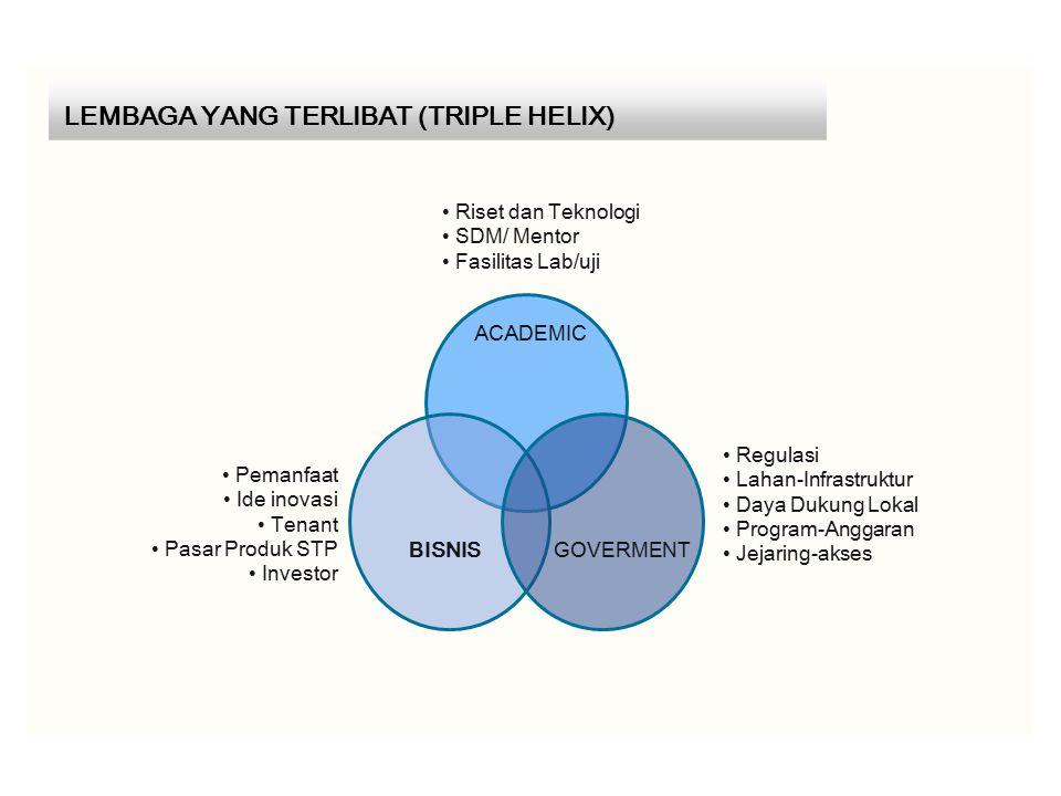 LEMBAGA YANG TERLIBAT (TRIPLE HELIX)