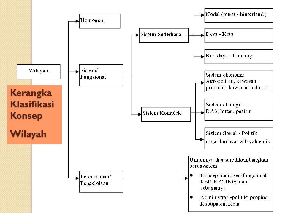 Kerangka Klasifikasi Konsep Wilayah
