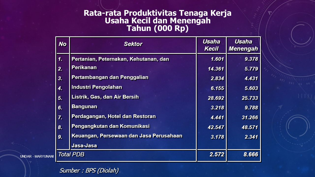 Rata-rata Produktivitas Tenaga Kerja Usaha Kecil dan Menengah