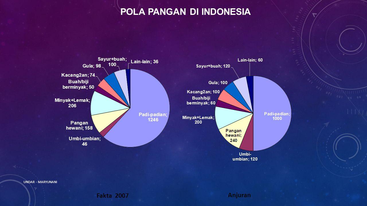POLA PANGAN DI INDONESIA