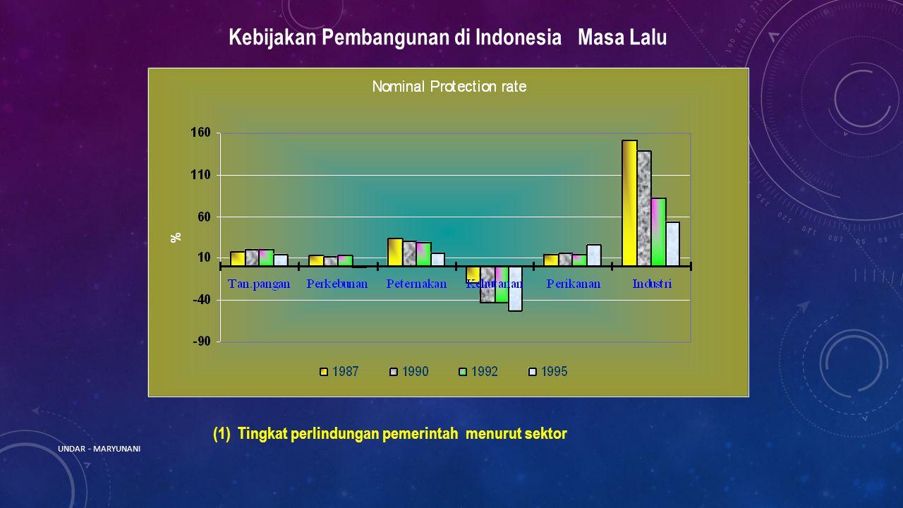 Kebijakan Pembangunan di Indonesia Masa Lalu