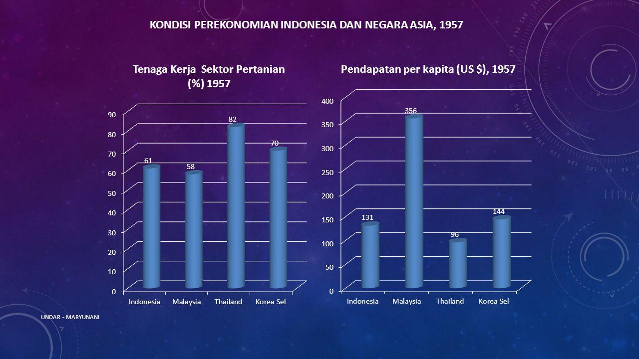 KONDISI PEREKONOMIAN INDONESIA DAN NEGARA ASIA, 1957