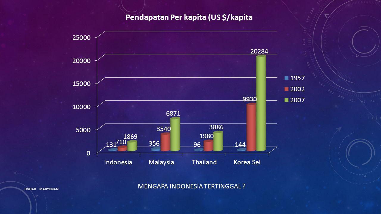 MENGAPA INDONESIA TERTINGGAL