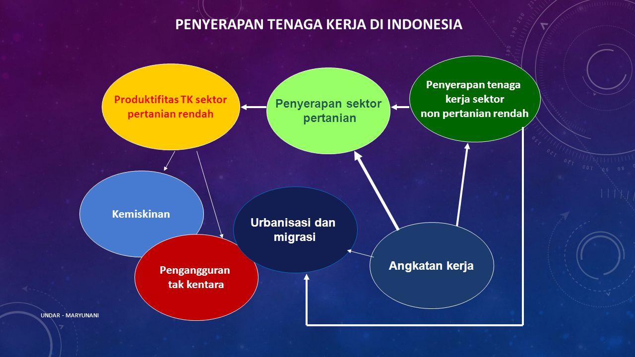 PENYERAPAN TENAGA KERJA DI INDONESIA Produktifitas TK sektor