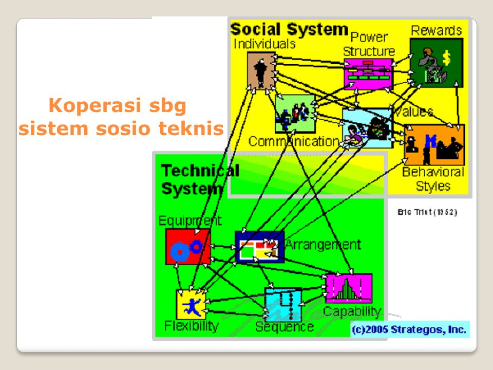 Koperasi sbg sistem sosio teknis