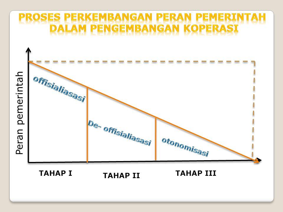 Proses perkembangan peran pemerintah dalam pengembangan koperasi