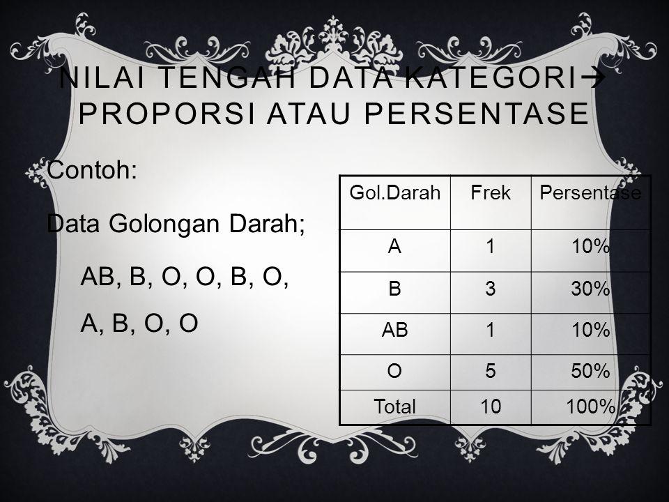 NILAI TENGAH DATA KATEGORI PROPORSI ATAU PERSENTASE