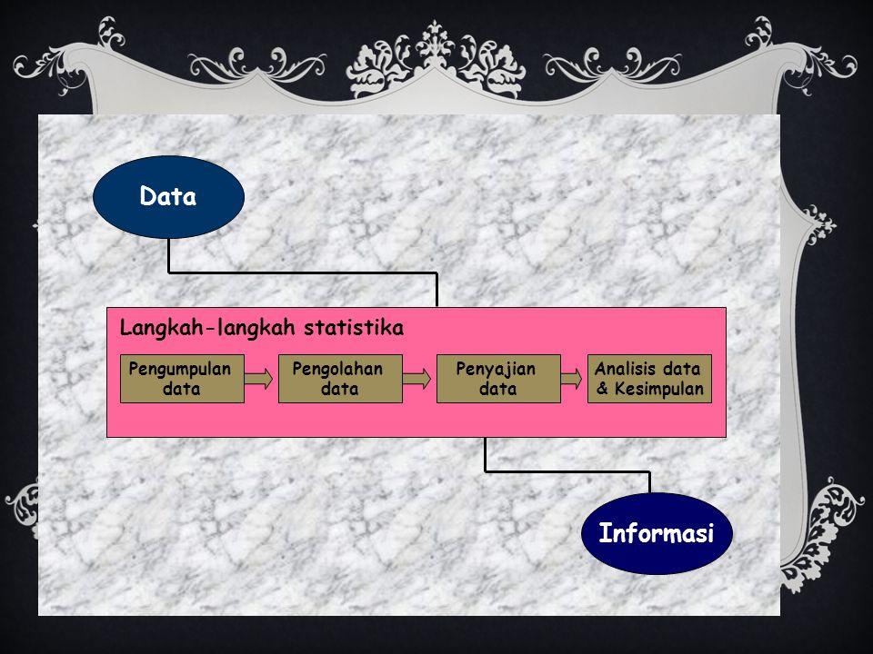 Data Informasi Langkah-langkah statistika Pengumpulan data Pengolahan