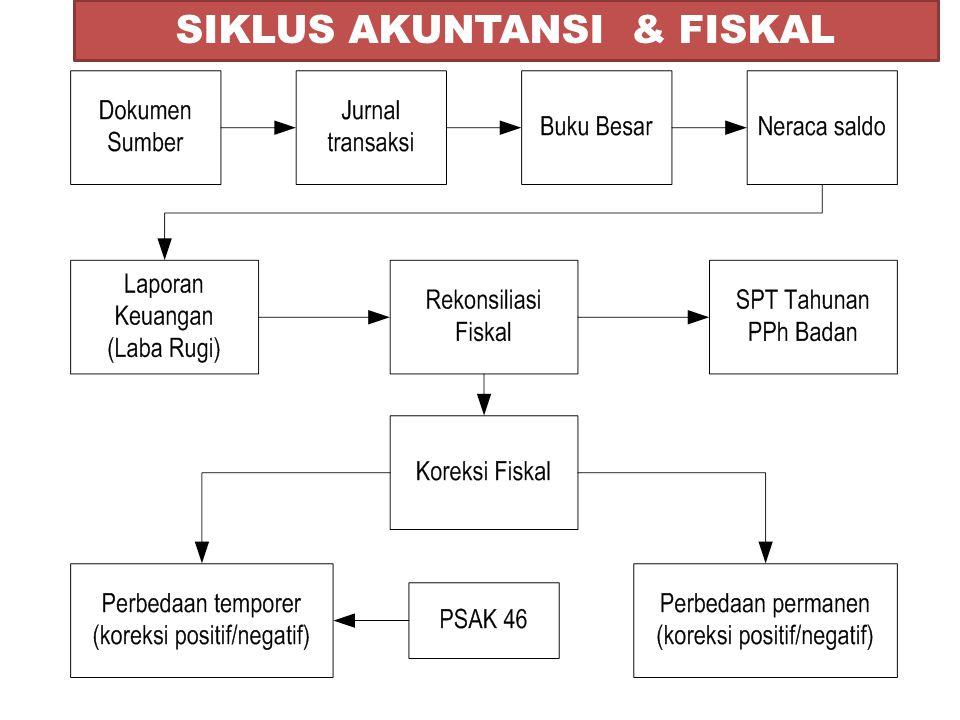 SIKLUS AKUNTANSI & FISKAL